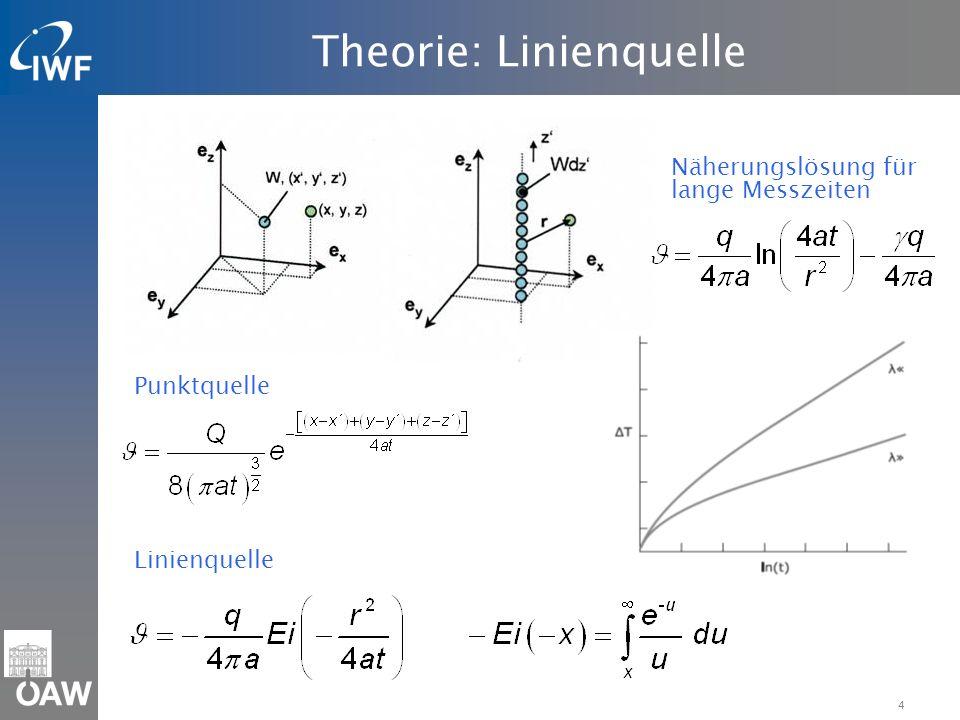4 Theorie: Linienquelle Punktquelle: Linienquelle: Näherungslösung für lange Messzeiten
