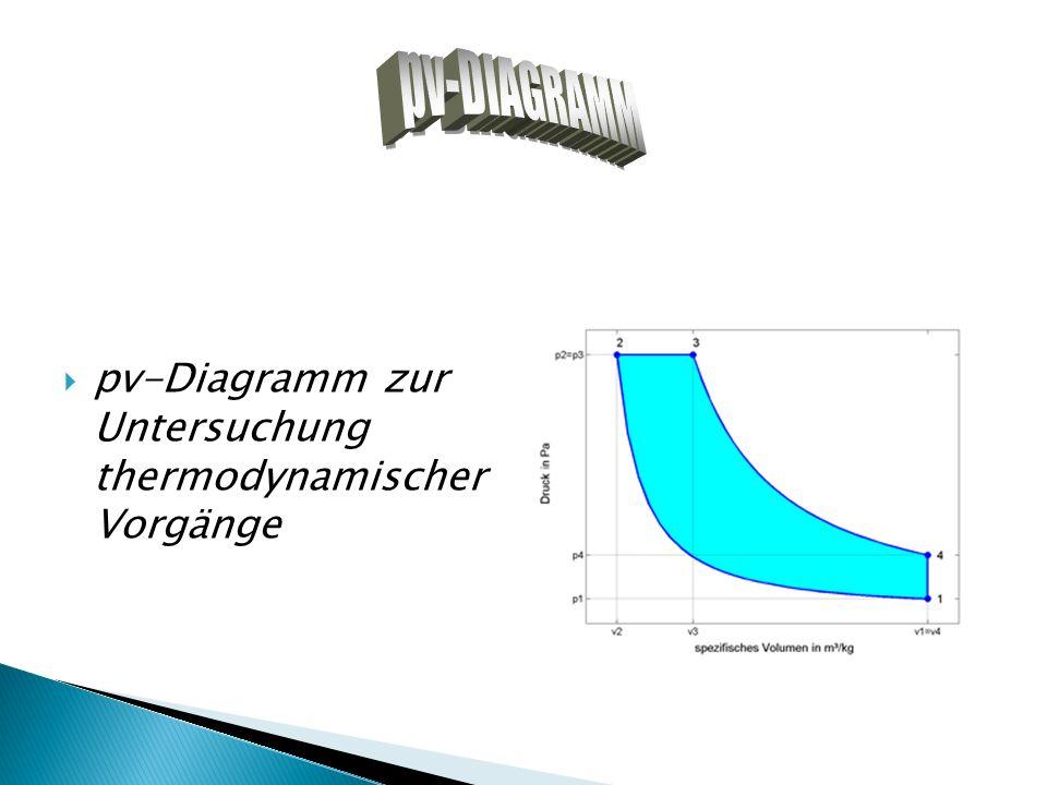 pv-Diagramm zur Untersuchung thermodynamischer Vorgänge