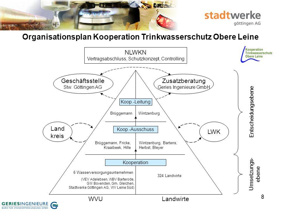 9 Kooperationsvertrag Trinkwasserschutz – Obere Leine
