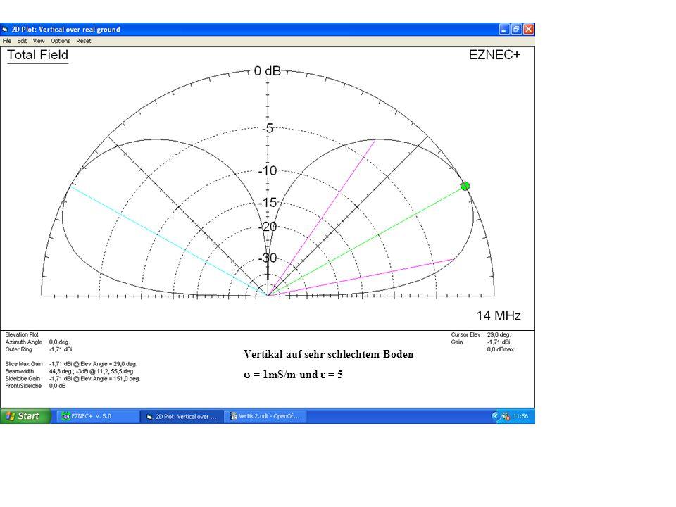 Vertikal auf sehr schlechtem Boden = 1mS/m und = 5