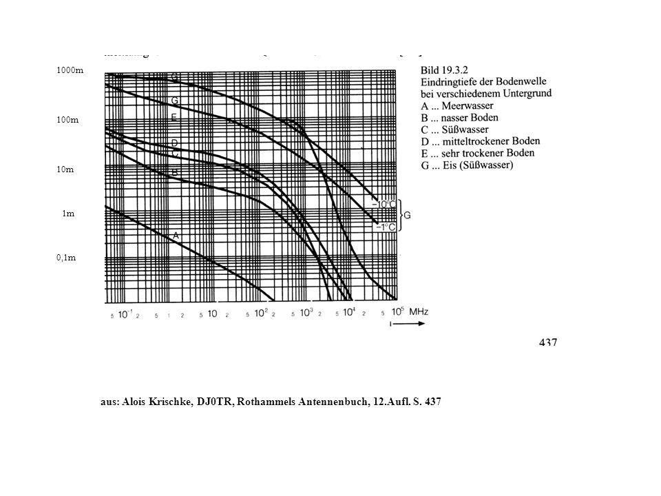 aus: Alois Krischke, DJ0TR, Rothammels Antennenbuch, 12.Aufl. S. 437 1000m 100m 10m 1m 0,1m