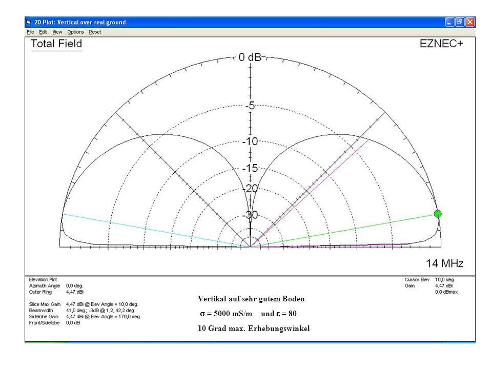 Vertikal auf sehr gutem Boden = 5000 mS/m und = 80 10 Grad max. Erhebungswinkel