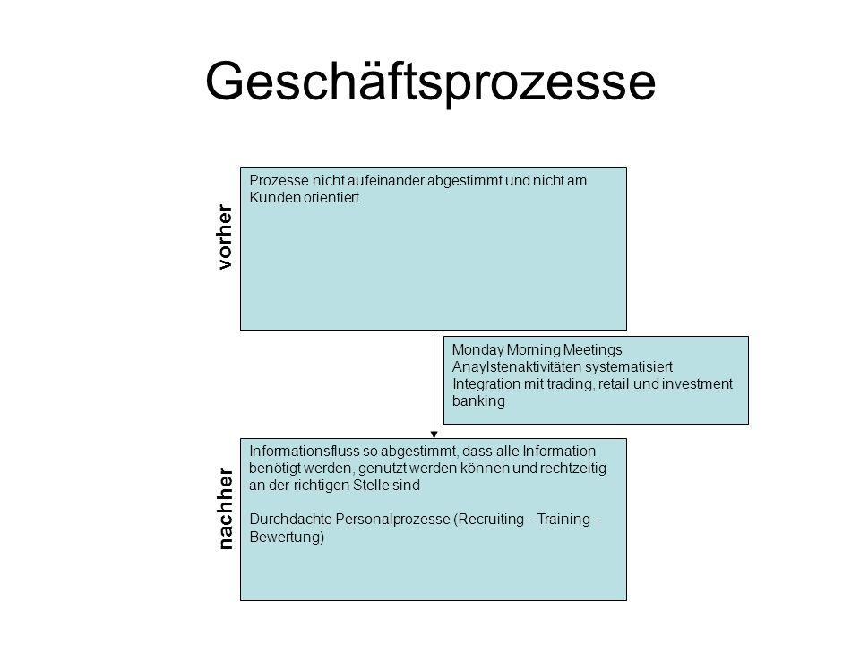 Geschäftsprozesse Prozesse nicht aufeinander abgestimmt und nicht am Kunden orientiert vorher nachher Informationsfluss so abgestimmt, dass alle Infor