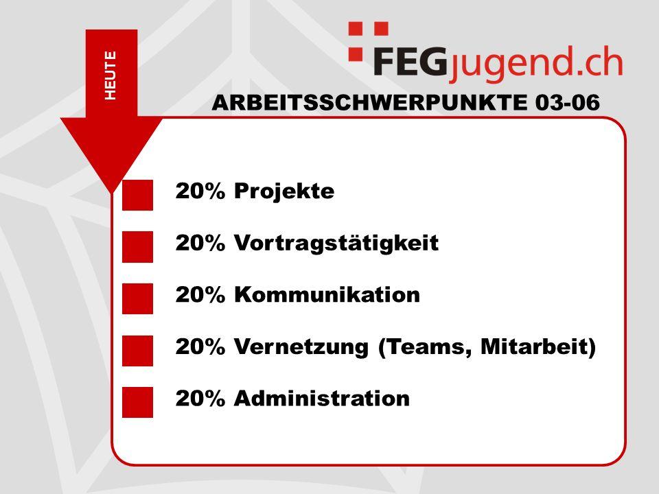 HEUTE ARBEITSSCHWERPUNKTE 03-06 20% Projekte 20% Vortragstätigkeit 20% Kommunikation 20% Vernetzung (Teams, Mitarbeit) 20% Administration