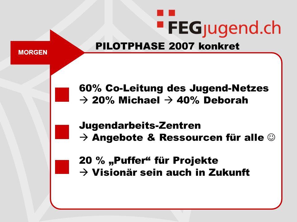MORGEN PILOTPHASE 2007 konkret 60% Co-Leitung des Jugend-Netzes 20% Michael 40% Deborah Jugendarbeits-Zentren Angebote & Ressourcen für alle 20 % Puffer für Projekte Visionär sein auch in Zukunft