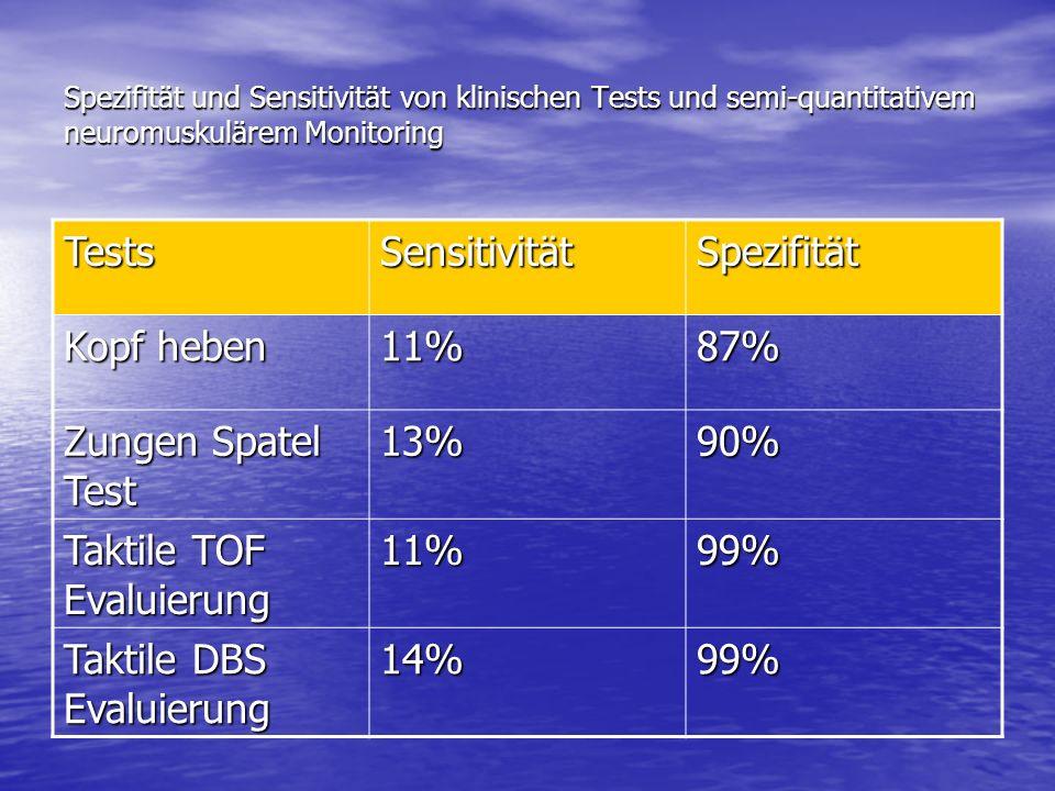 Spezifität und Sensitivität von klinischen Tests und semi-quantitativem neuromuskulärem Monitoring TestsSensitivitätSpezifität Kopf heben 11%87% Zunge