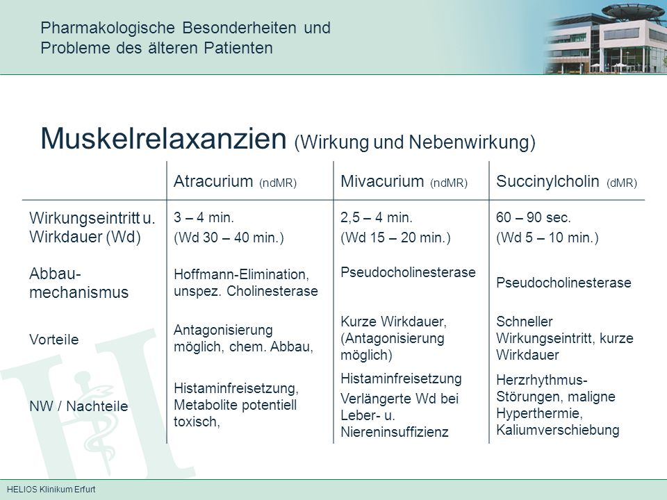 HELIOS Klinikum Erfurt Pharmakologische Besonderheiten und Probleme des älteren Patienten Besonderheiten der Muskelrelaxanzien -Wirkung der ndMR und dMR kaum verändert -Verzögerter Wirkungseintritt -Altersbedingte Einschränkung der Leberfunktion -Einfluss auf den Elektrolyt-Haushalt