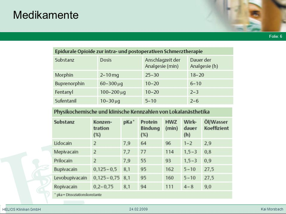 Folie: 7 HELIOS Kliniken GmbH Medikamente Folie: 7 24.02.2009 Kai Morsbach HELIOS Kliniken GmbH Die Dosierung der LA für die Epiduralanästhesie ist von der erforderlichen Analgesieausbreitung abhängig.