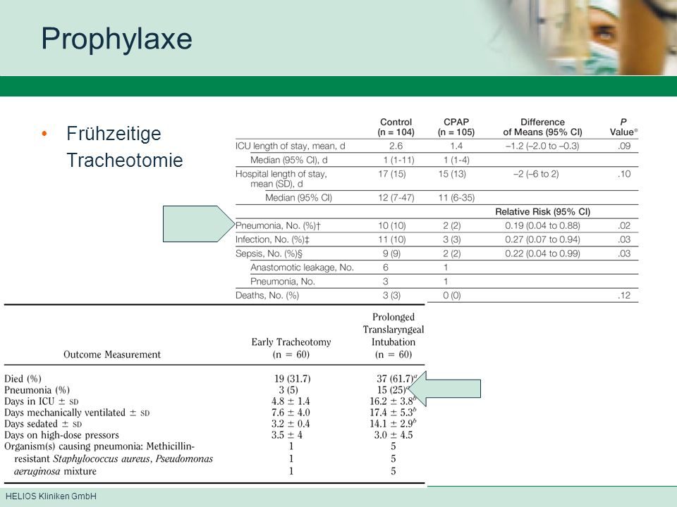 HELIOS Kliniken GmbH Prophylaxe Frühzeitige Tracheotomie