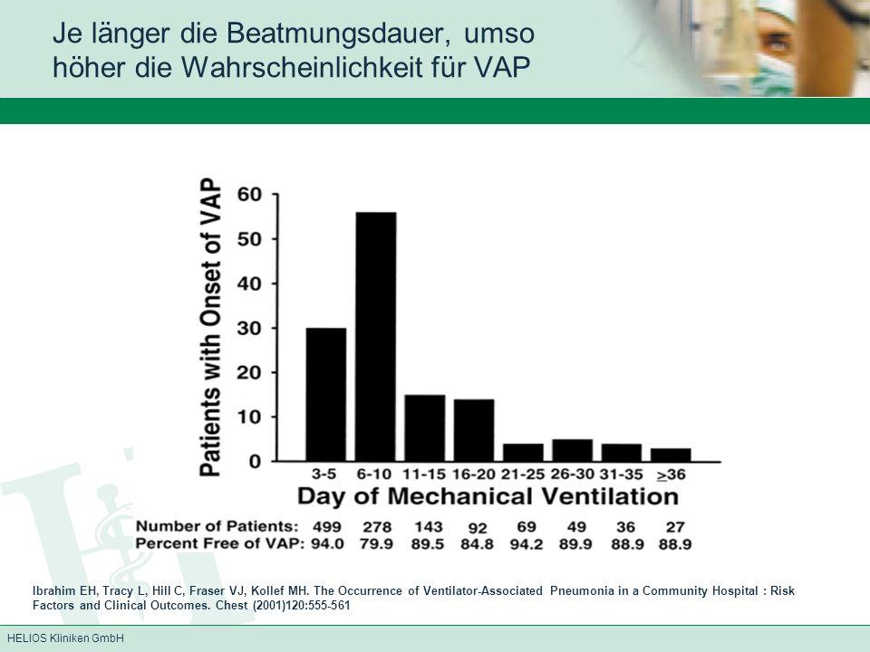 HELIOS Kliniken GmbH Je länger die Beatmungsdauer, umso höher die Wahrscheinlichkeit für VAP Ibrahim EH, Tracy L, Hill C, Fraser VJ, Kollef MH.