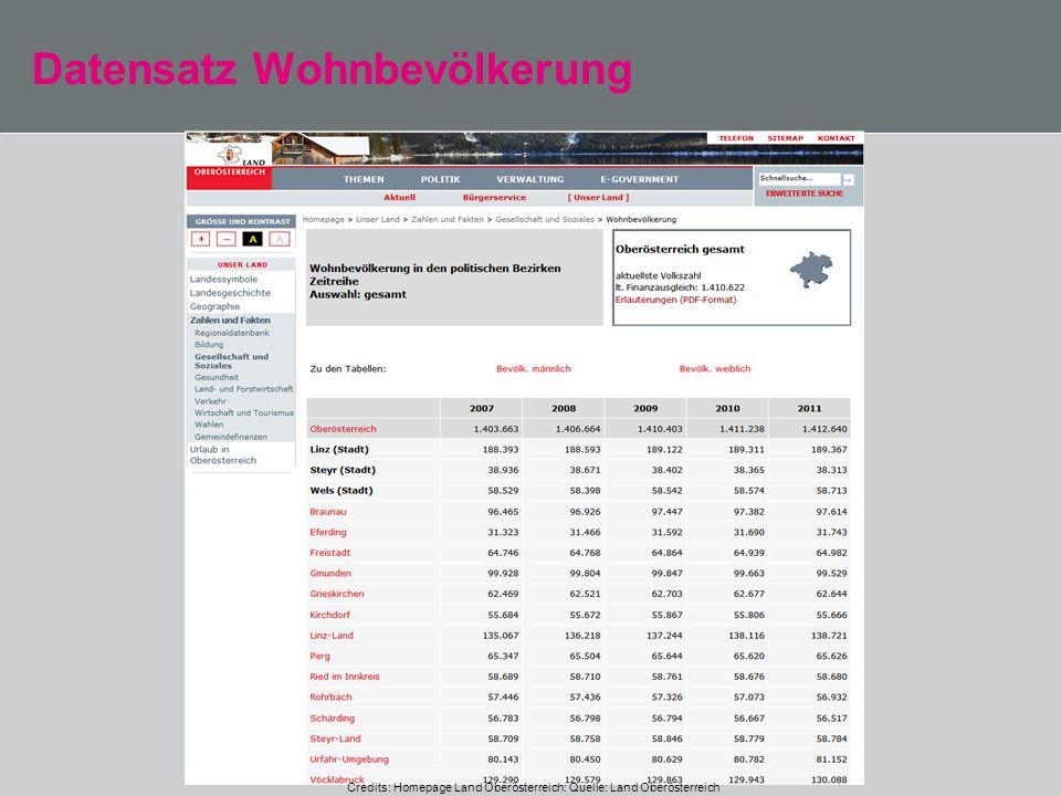 Datensatz Wohnbevölkerung Credits: Homepage Land Oberösterreich: Quelle: Land Oberösterreich