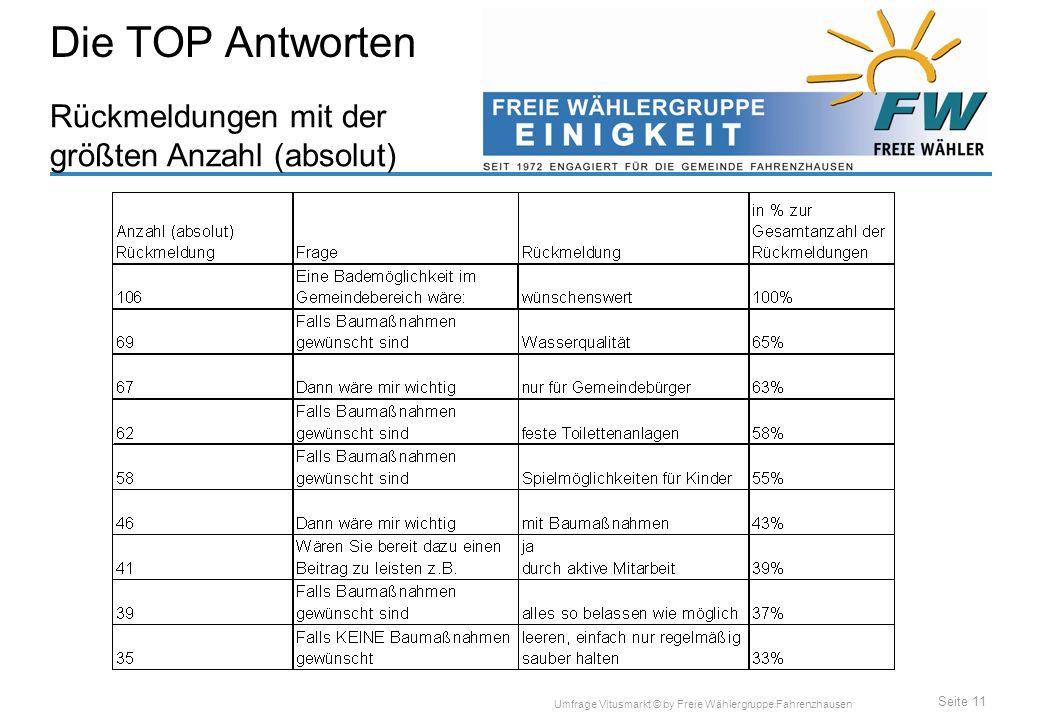 Seite 11 Umfrage Vitusmarkt © by Freie Wählergruppe Fahrenzhausen Rückmeldungen mit der größten Anzahl (absolut) Die TOP Antworten