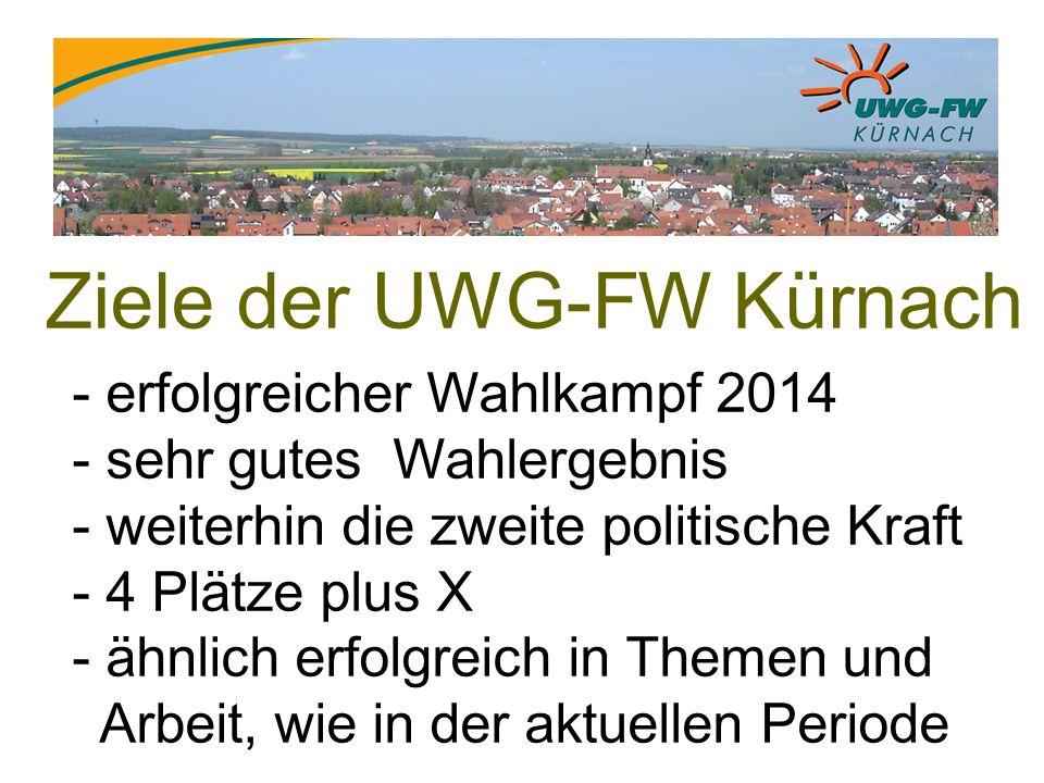Ziele der UWG-FW Kürnach - erfolgreicher Wahlkampf 2014 - sehr gutes Wahlergebnis - weiterhin die zweite politische Kraft - 4 Plätze plus X - ähnlich erfolgreich in Themen und Arbeit, wie in der aktuellen Periode