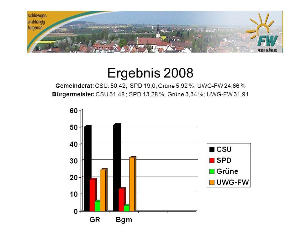 Ergebnis 2008 Gemeinderat: CSU: 50,42; SPD 19,0; Grüne 5,92 %; UWG-FW 24,66 % Bürgermeister: CSU 51,48 ; SPD 13,28 %, Grüne 3,34 %; UWG-FW 31,91