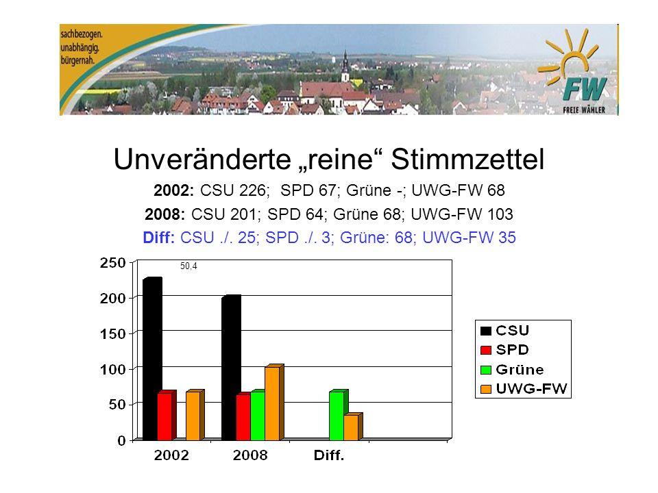 Unveränderte reine Stimmzettel 2002: CSU 226; SPD 67; Grüne -; UWG-FW 68 2008: CSU 201; SPD 64; Grüne 68; UWG-FW 103 Diff: CSU./.