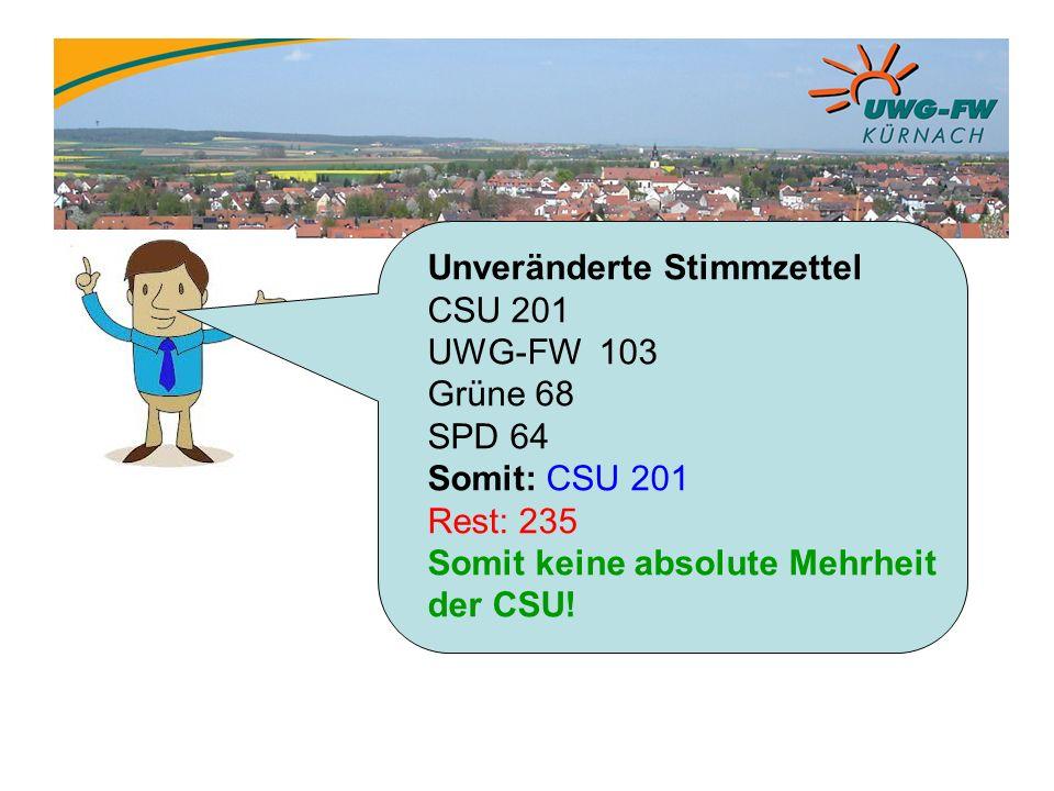 Unveränderte Stimmzettel CSU 201 UWG-FW 103 Grüne 68 SPD 64 Somit: CSU 201 Rest: 235 Somit keine absolute Mehrheit der CSU!