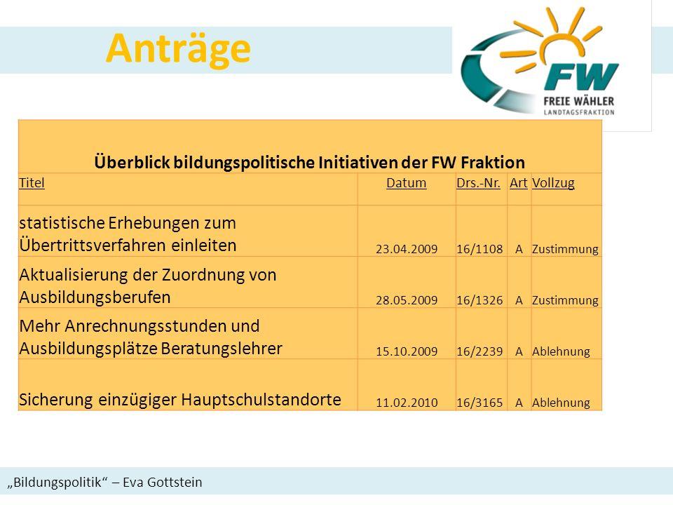 Überblick bildungspolitische Initiativen der FW Fraktion TitelDatumDrs.-Nr.ArtVollzug statistische Erhebungen zum Übertrittsverfahren einleiten 23.04.