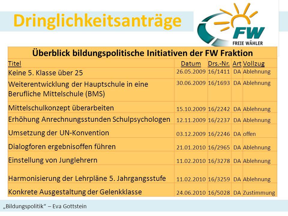 Bildungspolitik – Eva Gottstein Dringlichkeitsanträge Überblick bildungspolitische Initiativen der FW Fraktion TitelDatumDrs.-Nr.ArtVollzug Keine 5. K
