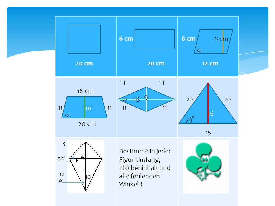 20 cm 6 cm 20 cm 8 cm 6 cm 12 cm 16 cm 11 20 cm 11 11 20 20 15 3 58° 12 36° Bestimme in jeder Figur Umfang, Flächeninhalt und alle fehlenden Winkel !