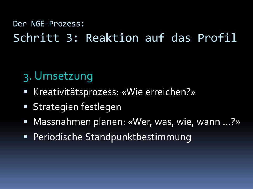 Der NGE-Prozess: Schritt 3: Reaktion auf das Profil 3. Umsetzung Kreativitätsprozess: «Wie erreichen?» Strategien festlegen Massnahmen planen: «Wer, w