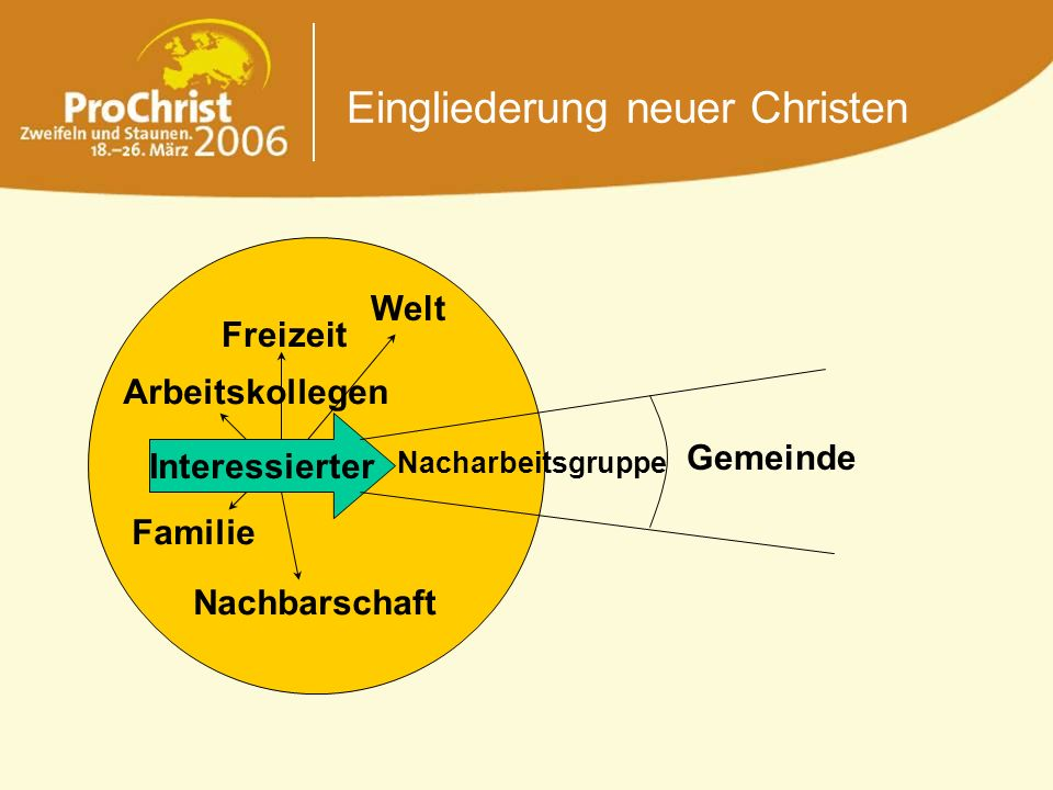 Eingliederung neuer Christen Interessierter Nacharbeitsgruppe Gemeinde Welt Freizeit Familie Nachbarschaft Arbeitskollegen