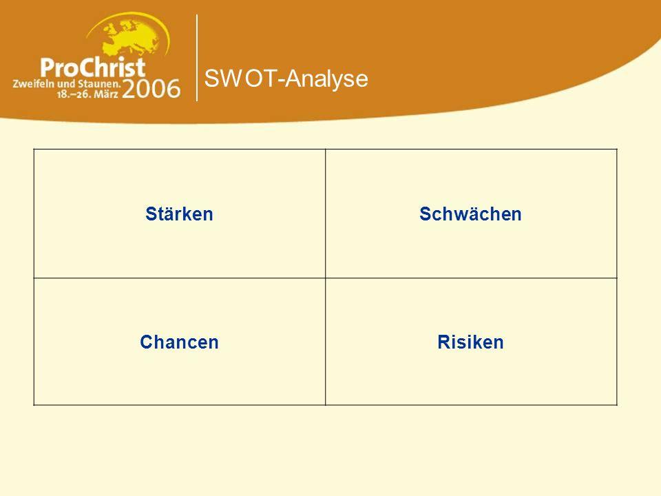SWOT-Analyse StärkenSchwächen ChancenRisiken