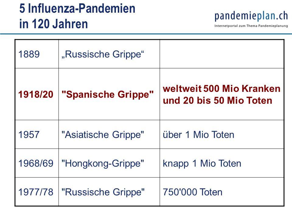 5 Influenza-Pandemien in 120 Jahren 1889Russische Grippe 1918/20