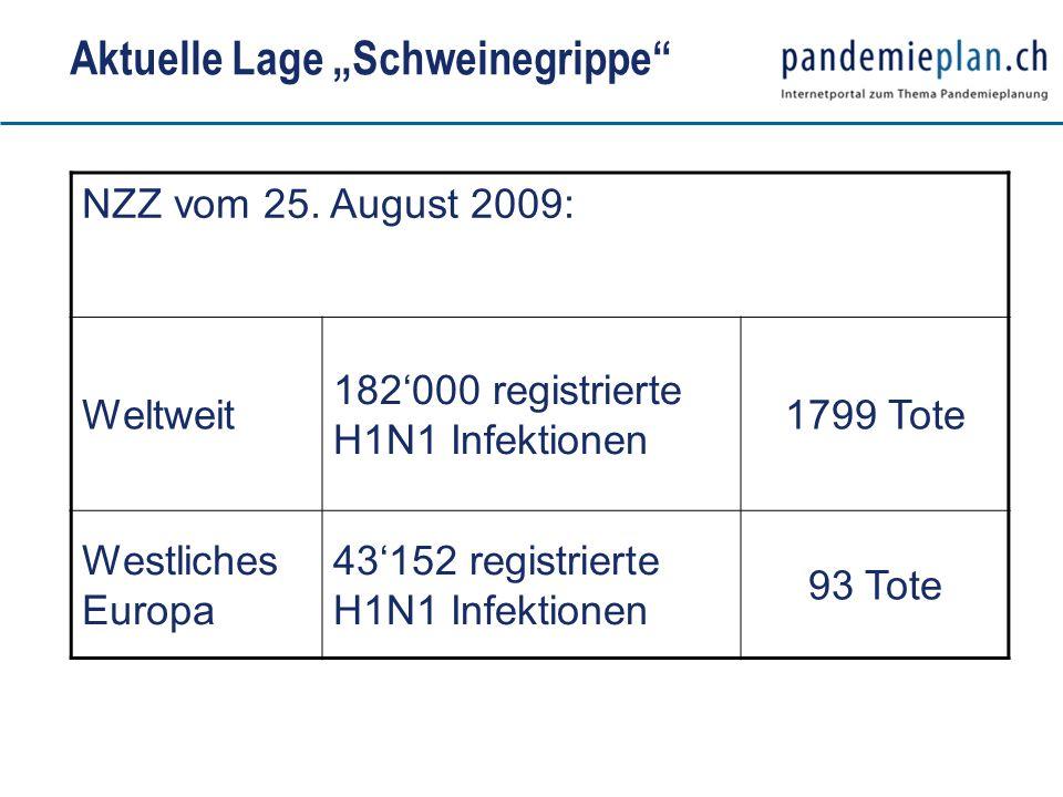 Aktuelle Lage Schweinegrippe NZZ vom 25. August 2009: Weltweit 182000 registrierte H1N1 Infektionen 1799 Tote Westliches Europa 43152 registrierte H1N