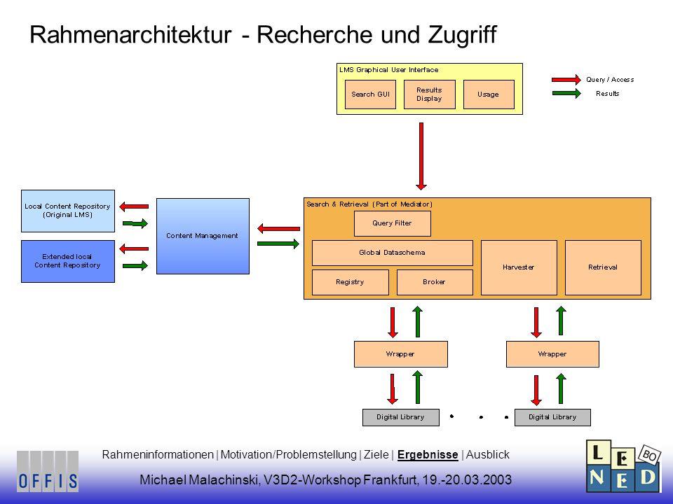Rahmenarchitektur - Recherche und Zugriff Michael Malachinski, V3D2-Workshop Frankfurt, 19.-20.03.2003 Rahmeninformationen | Motivation/Problemstellung | Ziele | Ergebnisse | Ausblick