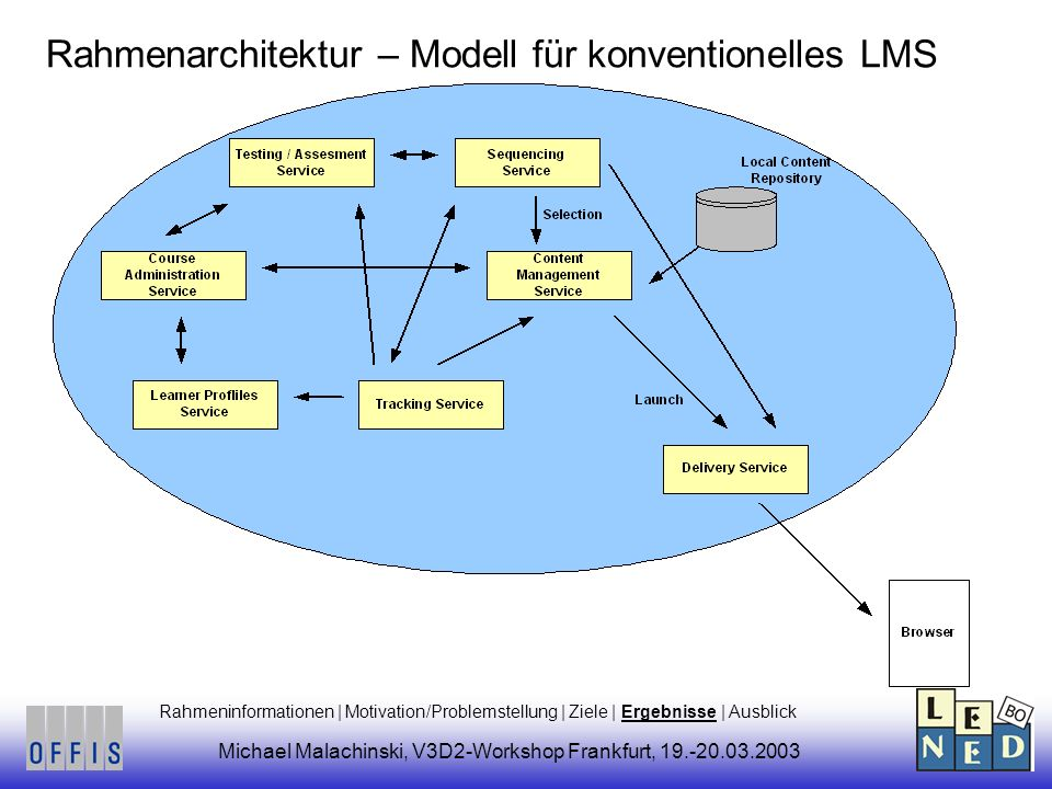 Rahmenarchitektur – Modell für konventionelles LMS Michael Malachinski, V3D2-Workshop Frankfurt, Rahmeninformationen | Motivation/Problemstellung | Ziele | Ergebnisse | Ausblick