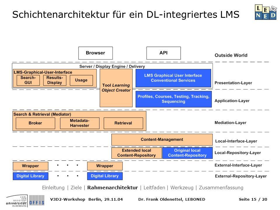 Dr. Frank Oldenettel, LEBONEDV3D2-Workshop Berlin, 29.11.04Seite 15 / 20 Schichtenarchitektur für ein DL-integriertes LMS Einleitung | Ziele | Rahmena