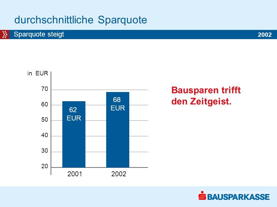 durchschnittliche Sparquote Sparquote steigt 62 EUR 68 EUR Bausparen trifft den Zeitgeist.