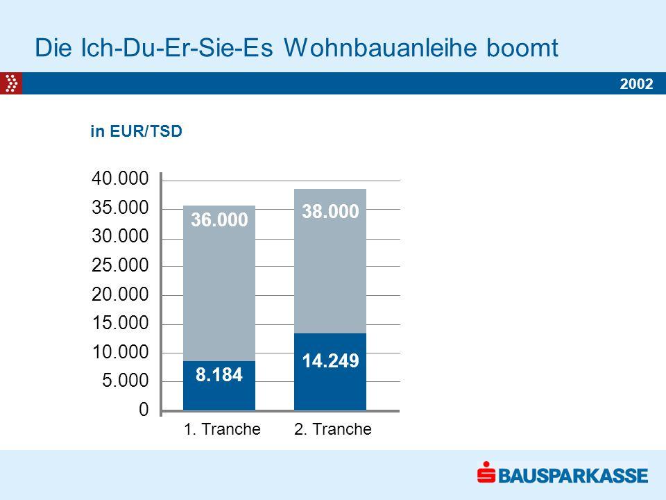 36.000 Die Ich-Du-Er-Sie-Es Wohnbauanleihe boomt in EUR/TSD 1.