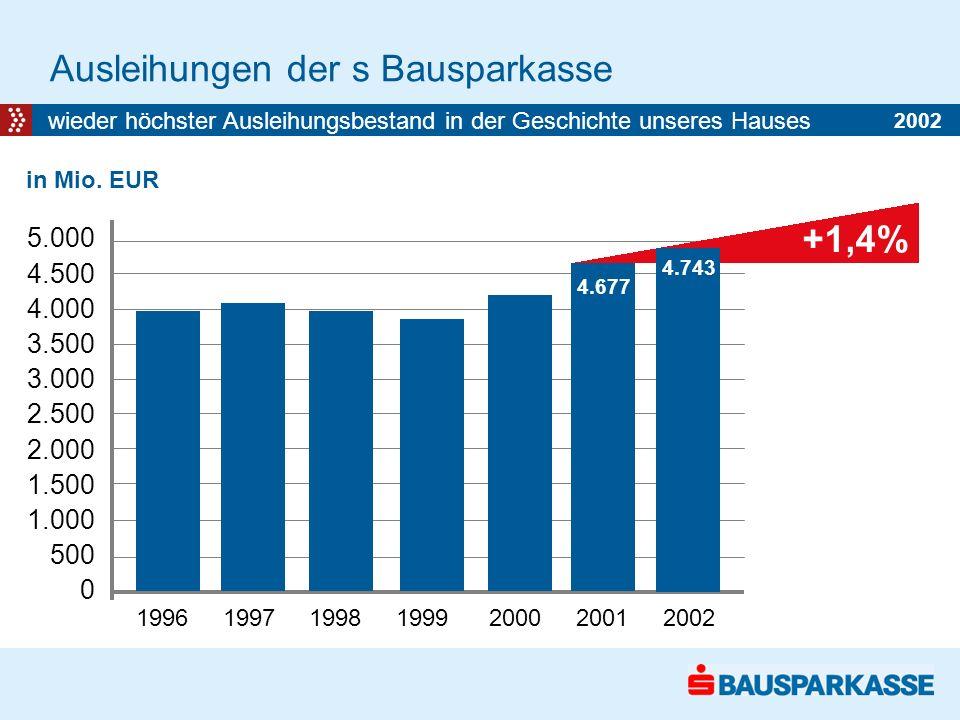 Ausleihungen der s Bausparkasse wieder höchster Ausleihungsbestand in der Geschichte unseres Hauses in Mio.