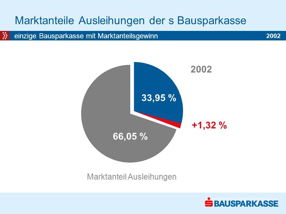 Marktanteile Ausleihungen der s Bausparkasse einzige Bausparkasse mit Marktanteilsgewinn Marktanteil Ausleihungen 32,63 % 67,37 % 2001 33,95 % 66,05 % 2002 +1,32 % 2002