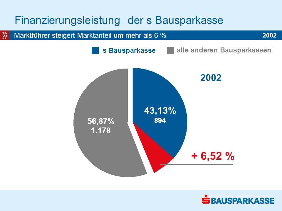 Finanzierungsleistung der s Bausparkasse Marktführer steigert Marktanteil um mehr als 6 % alle anderen Bausparkassen s Bausparkasse 36,61% 974 2001 2002 + 6,52 % 56,87% 1.178 43,13% 894