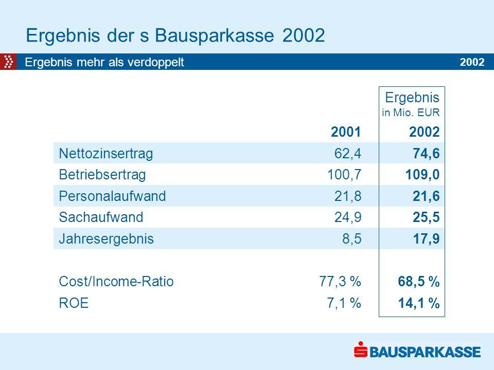 Ergebnis der s Bausparkasse 2002 Ergebnis mehr als verdoppelt Ergebnis in Mio.