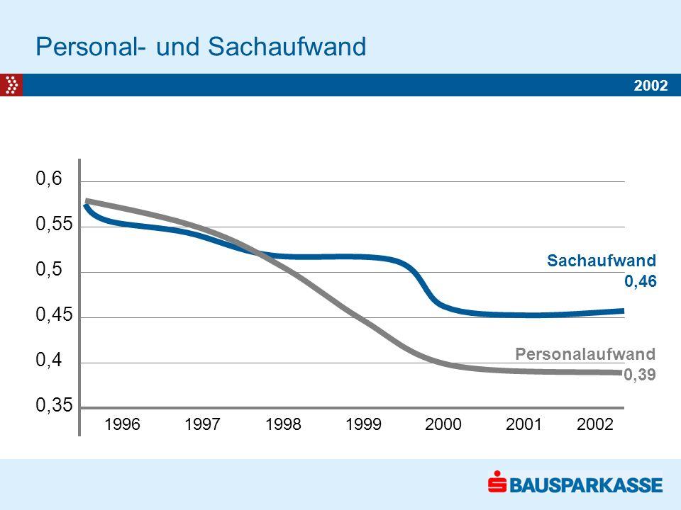 Personal- und Sachaufwand 2002 1-2 2003 in EUR/TSD 70 60 50 40 30 20 10 0 1996 1997 1998 1999 2000 2001 2002 0,6 0,55 0,5 0,45 0,4 0,35 Sachaufwand 0,46 Personalaufwand 0,39 2002