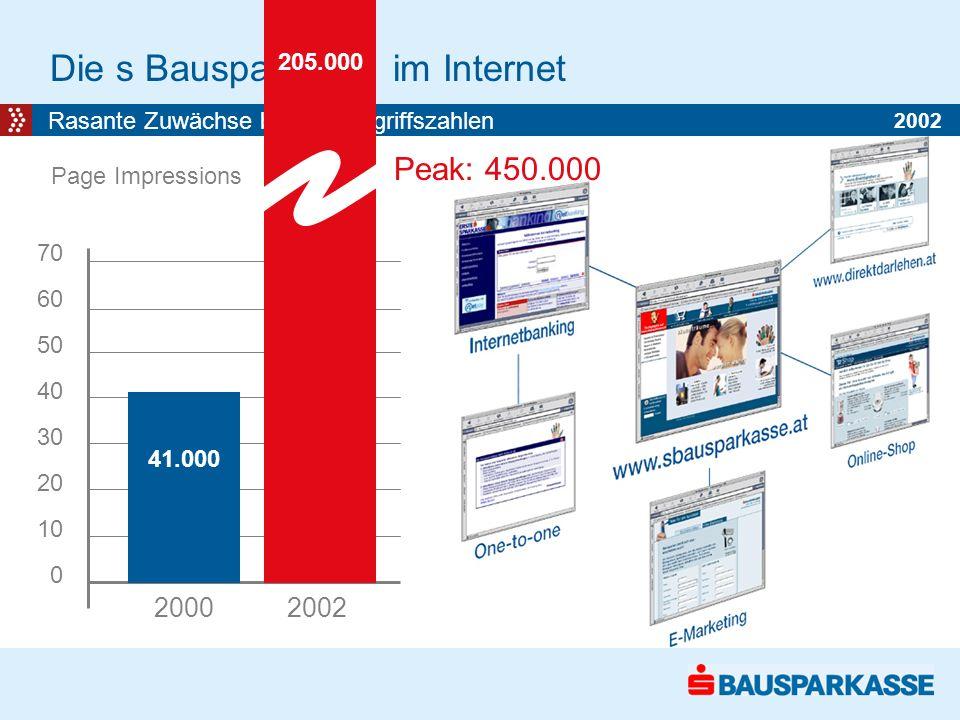 Die s Bausparkasse im Internet Rasante Zuwächse bei den Zugriffszahlen 2000 2002 70 60 50 40 30 20 10 0 41.000 Page Impressions 205.000 Peak: 450.000 2002