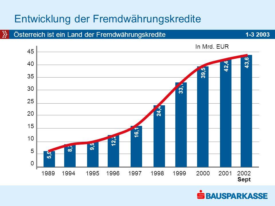 Entwicklung der Fremdwährungskredite Österreich ist ein Land der Fremdwährungskredite 45 40 35 30 25 20 15 10 5 0 1989 1994 1995 1996 1997 1998 1999 2000 2001 2002 Sept 42,4 39,5 33,1 16,1 5,9 8,7 9,9 12,2 24,4 In Mrd.
