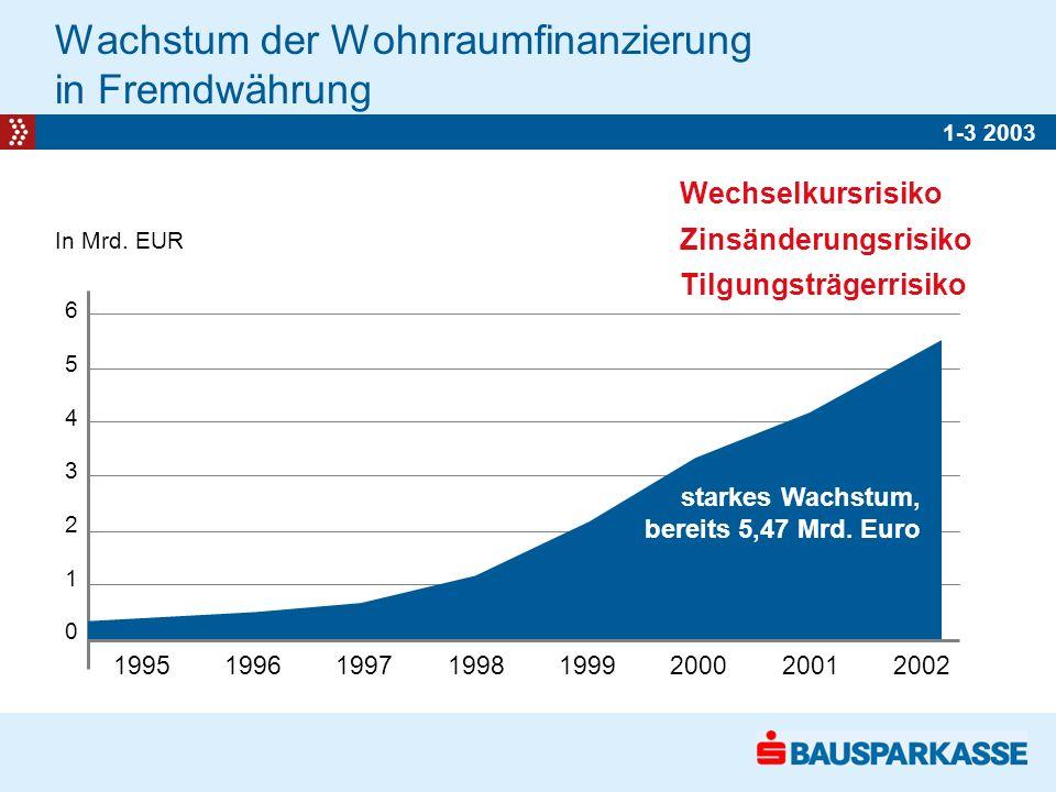 Wachstum der Wohnraumfinanzierung in Fremdwährung 65432106543210 1995 1996 1997 1998 1999 2000 2001 2002 In Mrd.