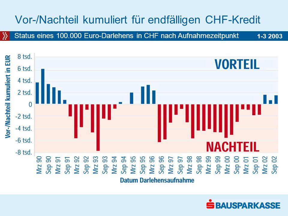 Vor-/Nachteil kumuliert für endfälligen CHF-Kredit 1-3 2003 Status eines 100.000 Euro-Darlehens in CHF nach Aufnahmezeitpunkt