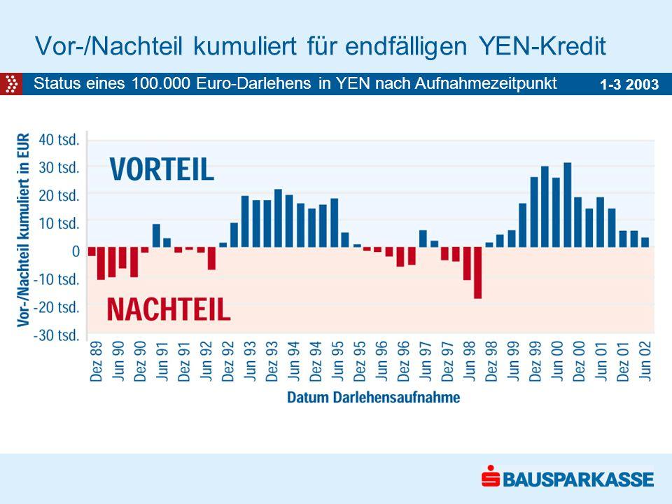 Vor-/Nachteil kumuliert für endfälligen YEN-Kredit 1-3 2003 Status eines 100.000 Euro-Darlehens in YEN nach Aufnahmezeitpunkt