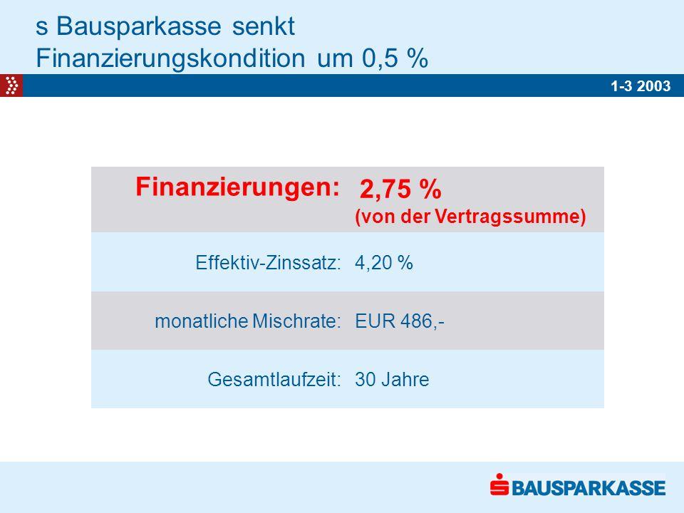 s Bausparkasse senkt Finanzierungskondition um 0,5 % 1-3 2003 Finanzierungen: 2,75 % (von der Vertragssumme) Effektiv-Zinssatz:4,20 % monatliche Mischrate:EUR 486,- Gesamtlaufzeit:30 Jahre