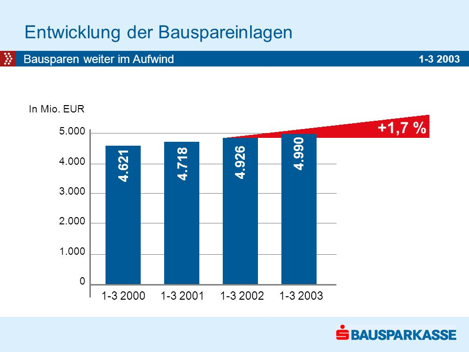 Entwicklung der Bauspareinlagen Bausparen weiter im Aufwind 5.000 4.000 3.000 2.000 1.000 0 1-3 2000 1-3 2001 1-3 2002 1-3 2003 In Mio.