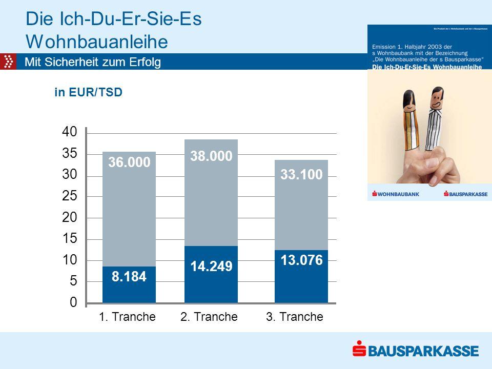 Die Ich-Du-Er-Sie-Es Wohnbauanleihe Mit Sicherheit zum Erfolg 36.000 in EUR/TSD 1.