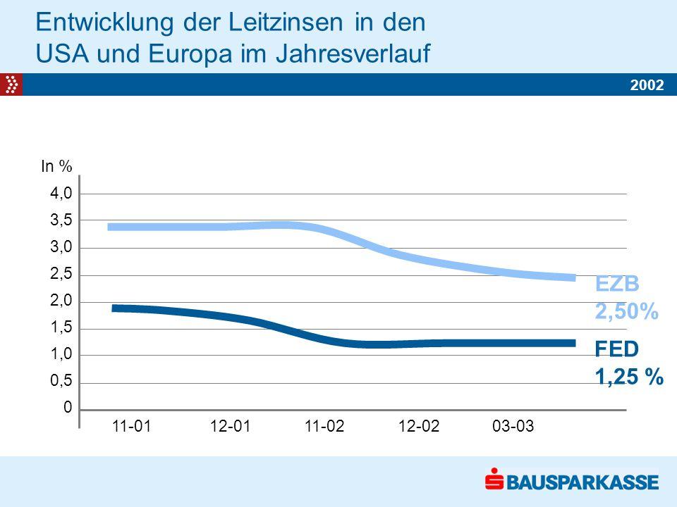 In % 4,0 3,5 3,0 2,5 2,0 1,5 1,0 0,5 0 11-01 12-01 11-02 12-02 03-03 Entwicklung der Leitzinsen in den USA und Europa im Jahresverlauf EZB 2,50% FED 1,25 % 2002