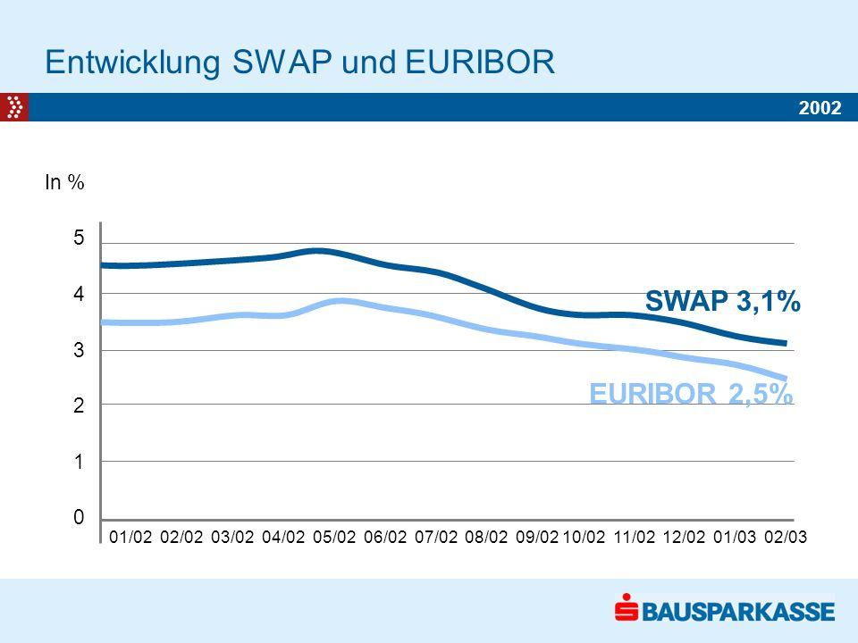 Entwicklung SWAP und EURIBOR In % 5 4 3 2 1 0 01/02 02/02 03/02 04/02 05/02 06/02 07/02 08/02 09/02 10/02 11/02 12/02 01/03 02/03 SWAP 3,1% EURIBOR 2,5% 2002