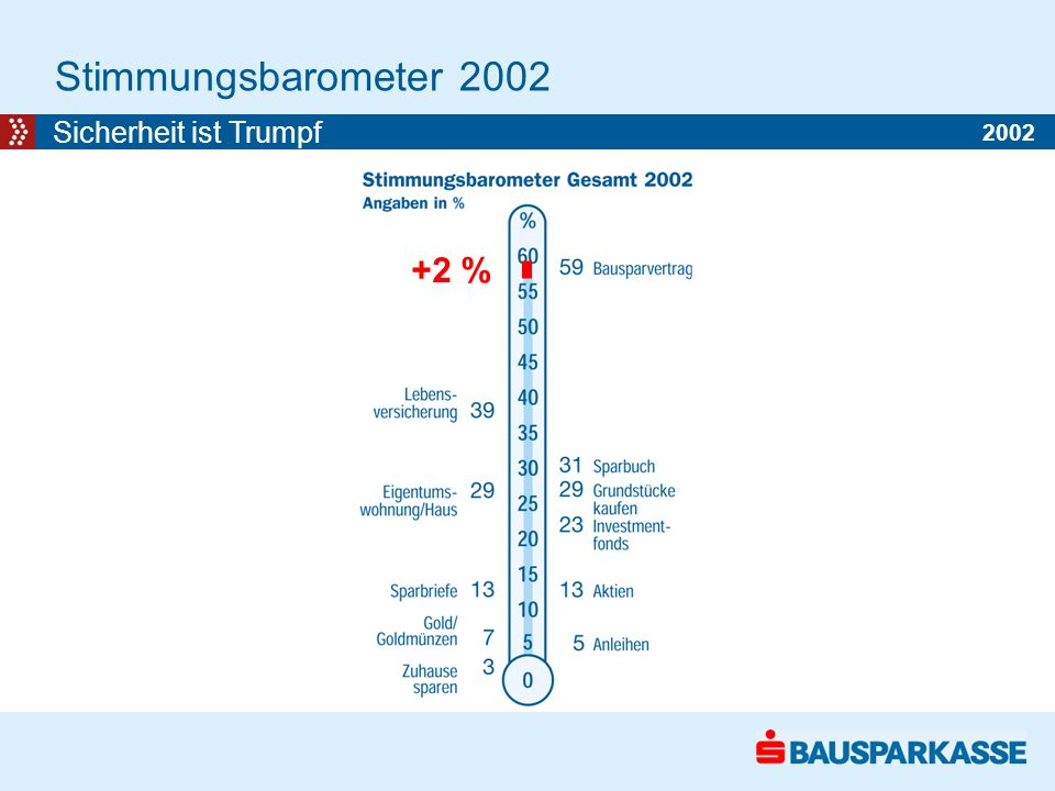 Stimmungsbarometer 2002 Sicherheit ist Trumpf +2 % 2002