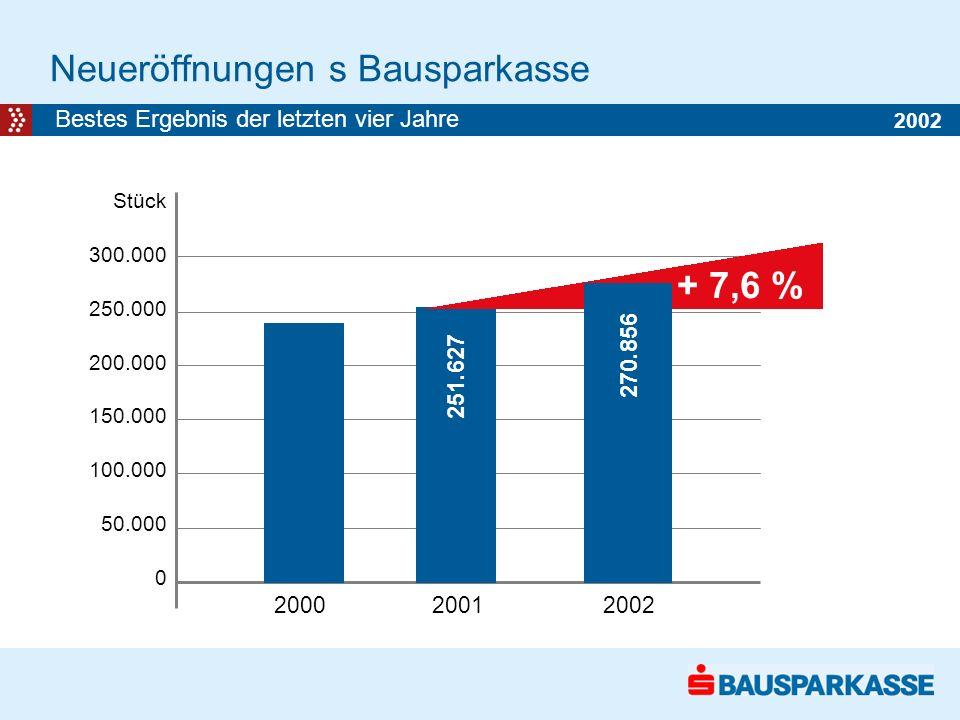 Neueröffnungen s Bausparkasse Stück 300.000 250.000 200.000 150.000 100.000 50.000 0 2000 2001 2002 Bestes Ergebnis der letzten vier Jahre + 7,6 % 251.627 270.856 2002